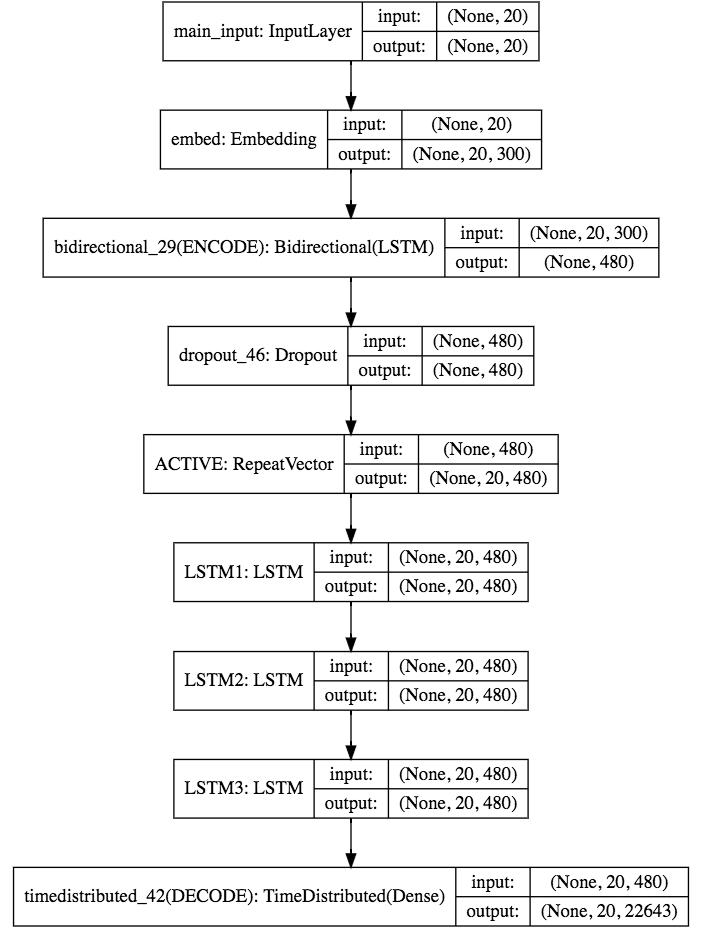 Practical Guide of RNN in Tensorflow and Keras - Paul's Blog